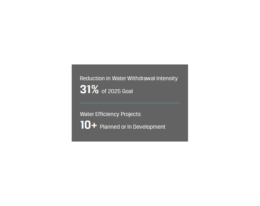 Water Withdrawal